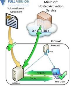 KMS Server Service v2.0.9